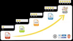 5 star deployment scheme for Open Data