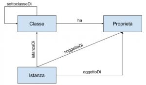 schema-ontologia