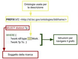 struttura query